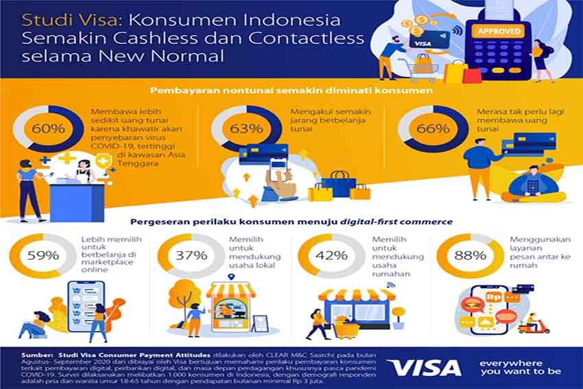 Indonesia Jadi Negara Terbanyak yang Mengurangi Penggunaan Uang Tunai