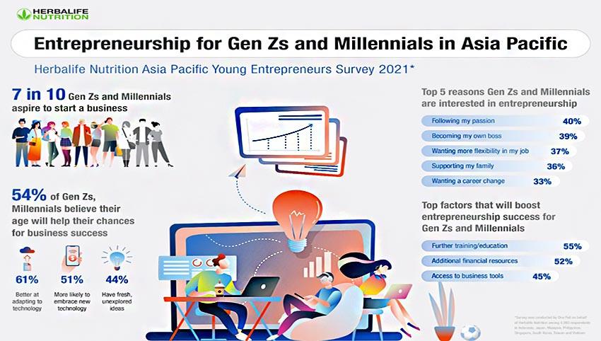 72% Generasi Z dan Millenial di Asia Pasifik Bercita-cita Jadi Pengusaha